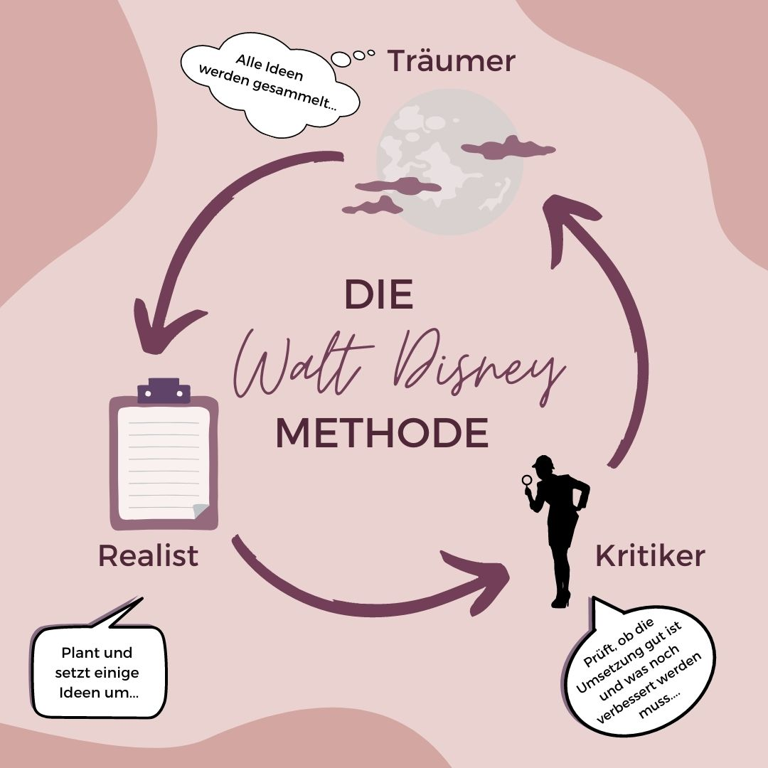 DIE WALT-DISNEY-METHODE
