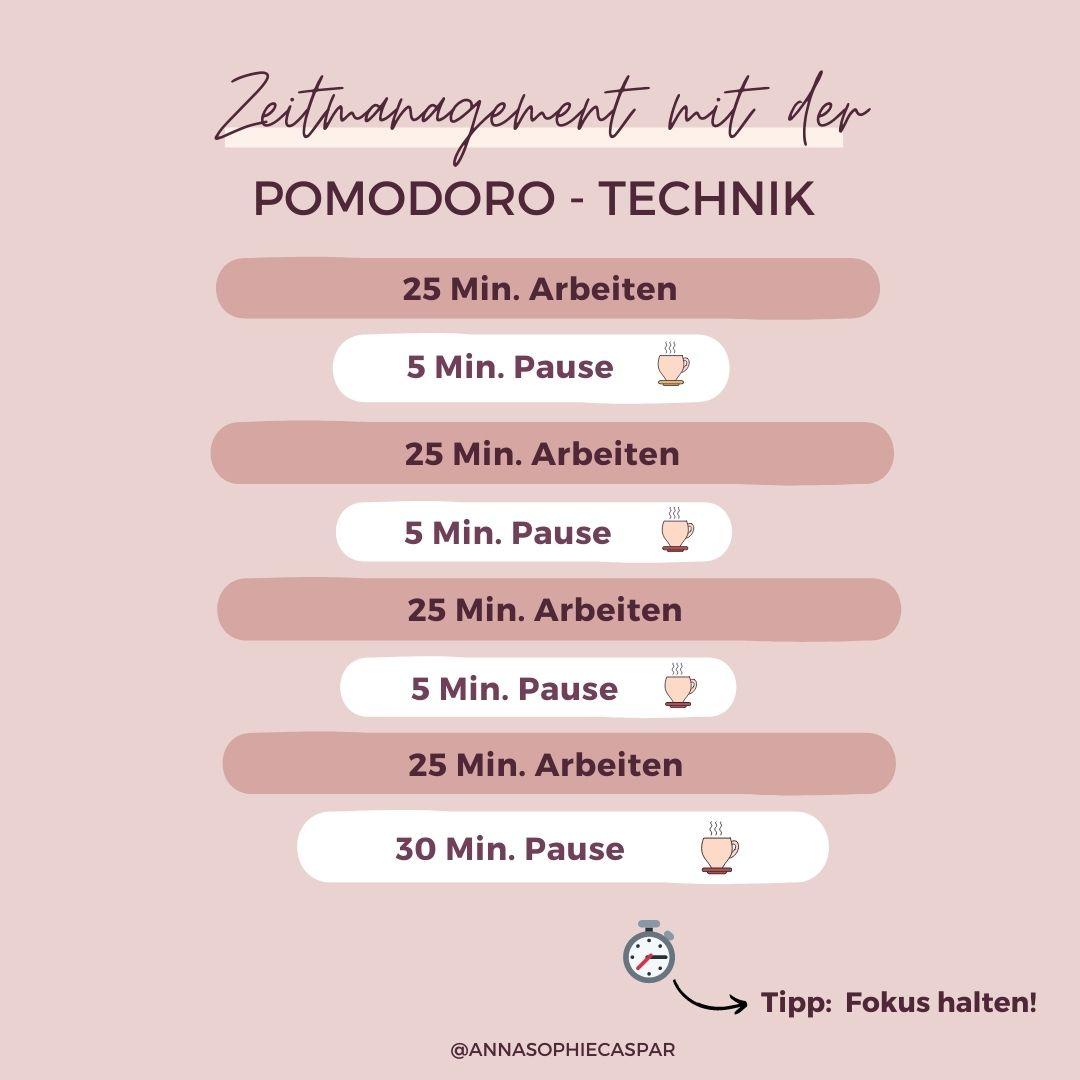 Zeitmanagement mit der Pomodoro-Technik